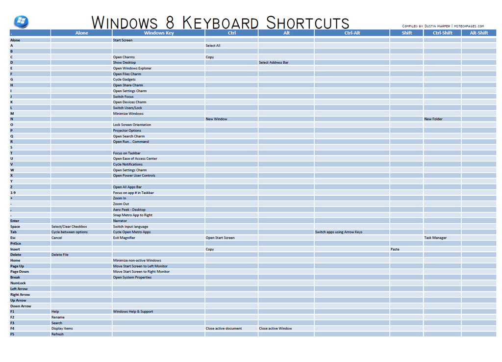 computer shortcut keys pdf for windows 8
